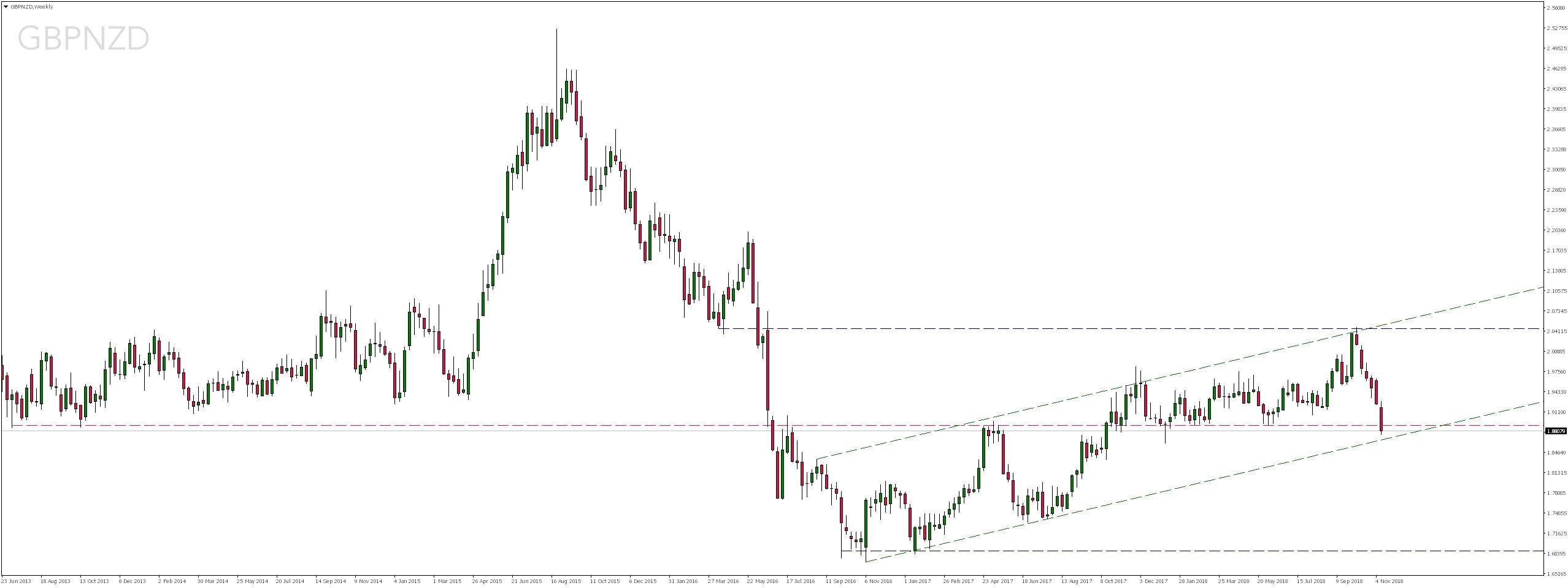 Notowania pary walutowej GBPNZD