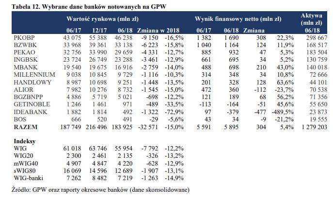 KNF - Wybrane dane banków notowanych na GPW