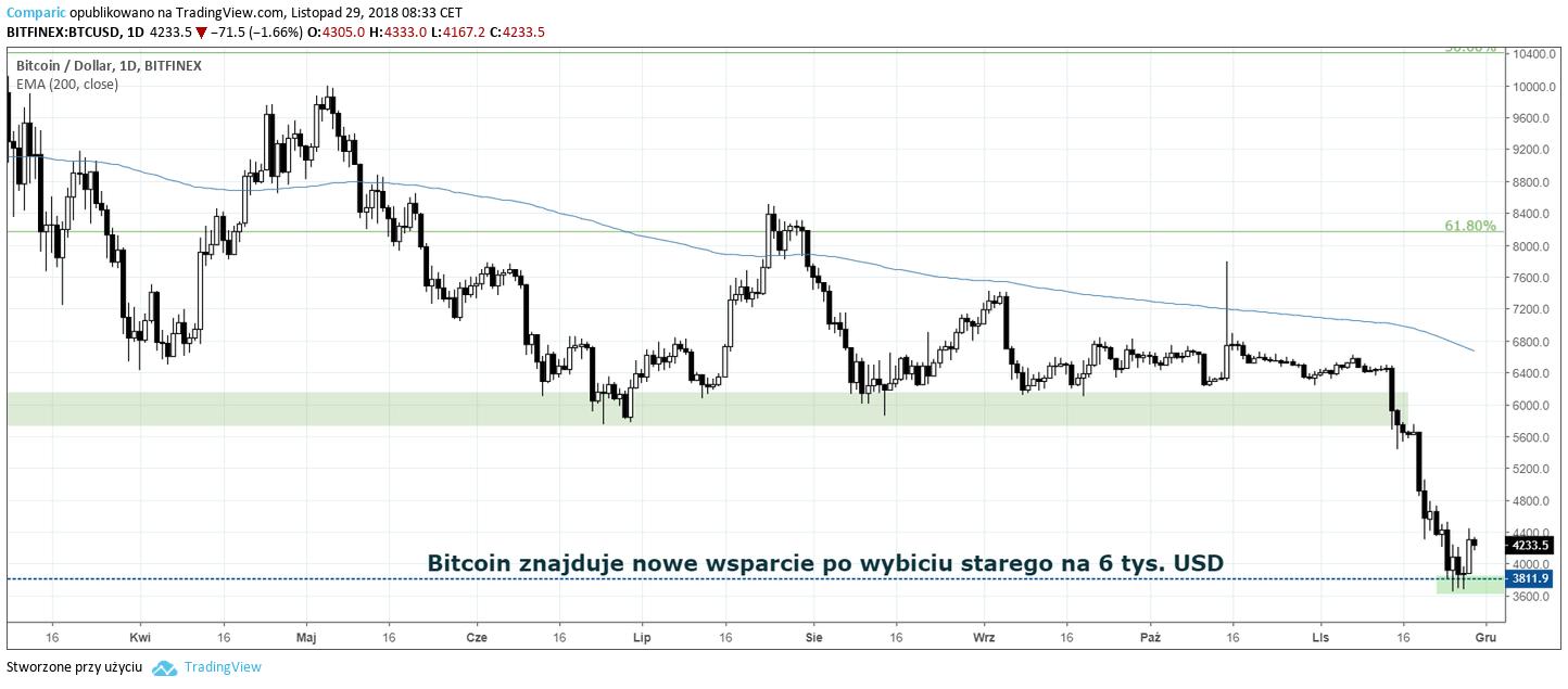 Kurs Bitcoina 29 listopada