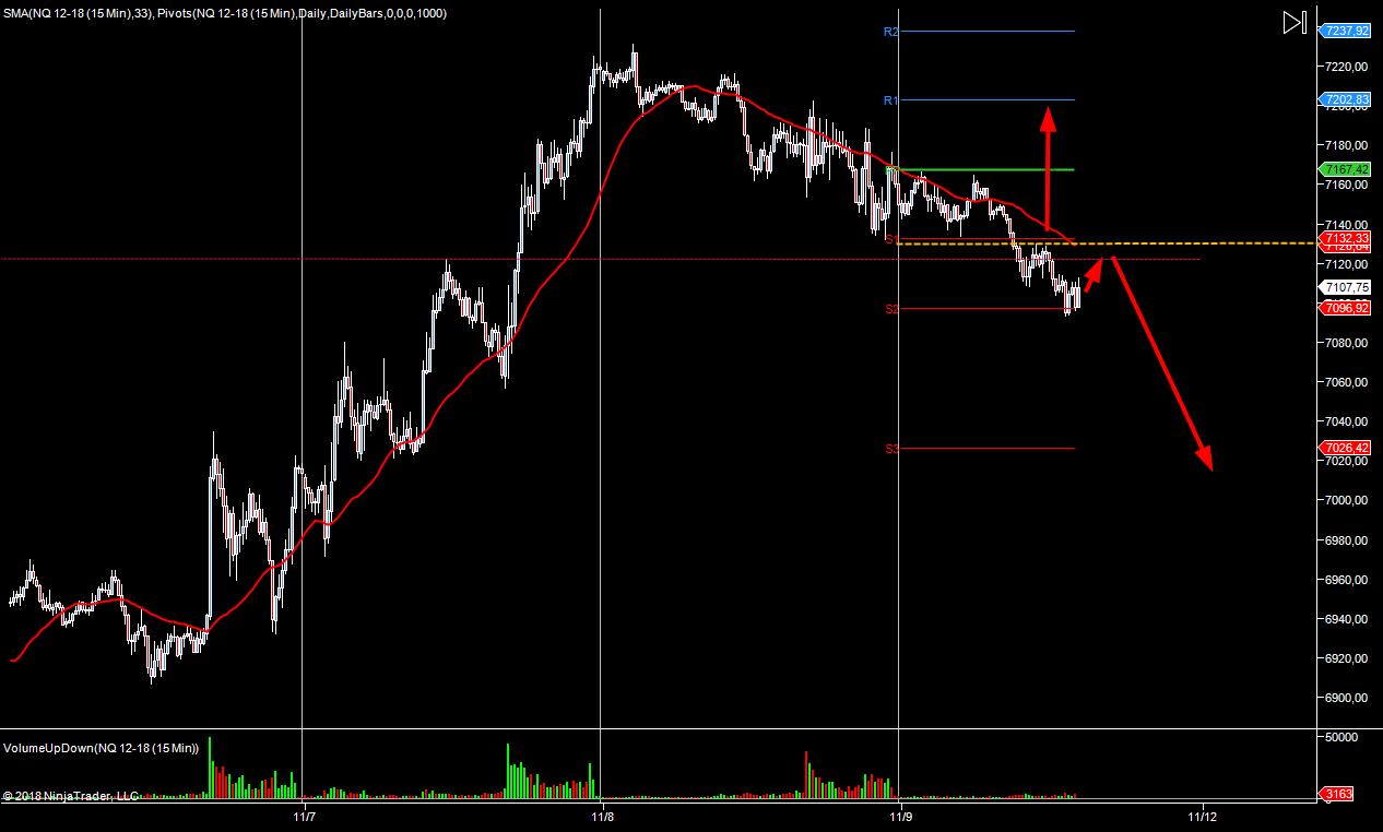 WYKRES NASDAQ M15 09.11.2018