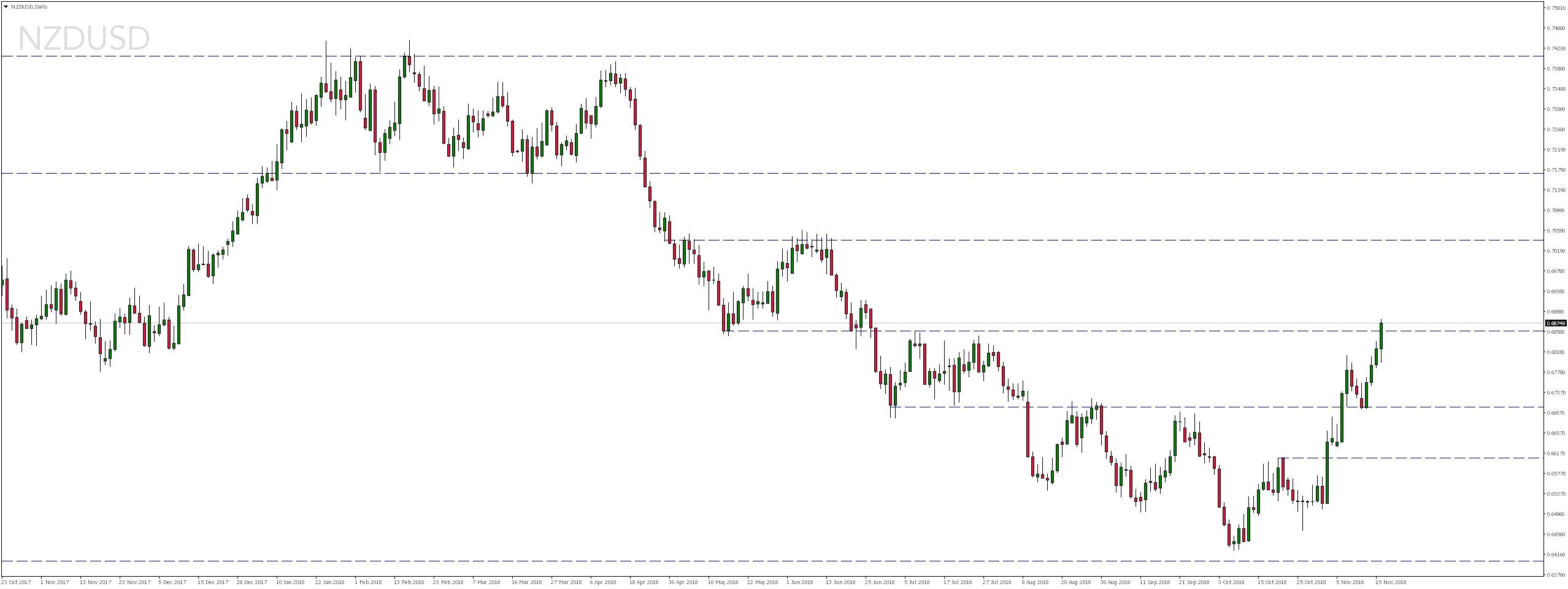 Notowania pary walutowej NZDUSD