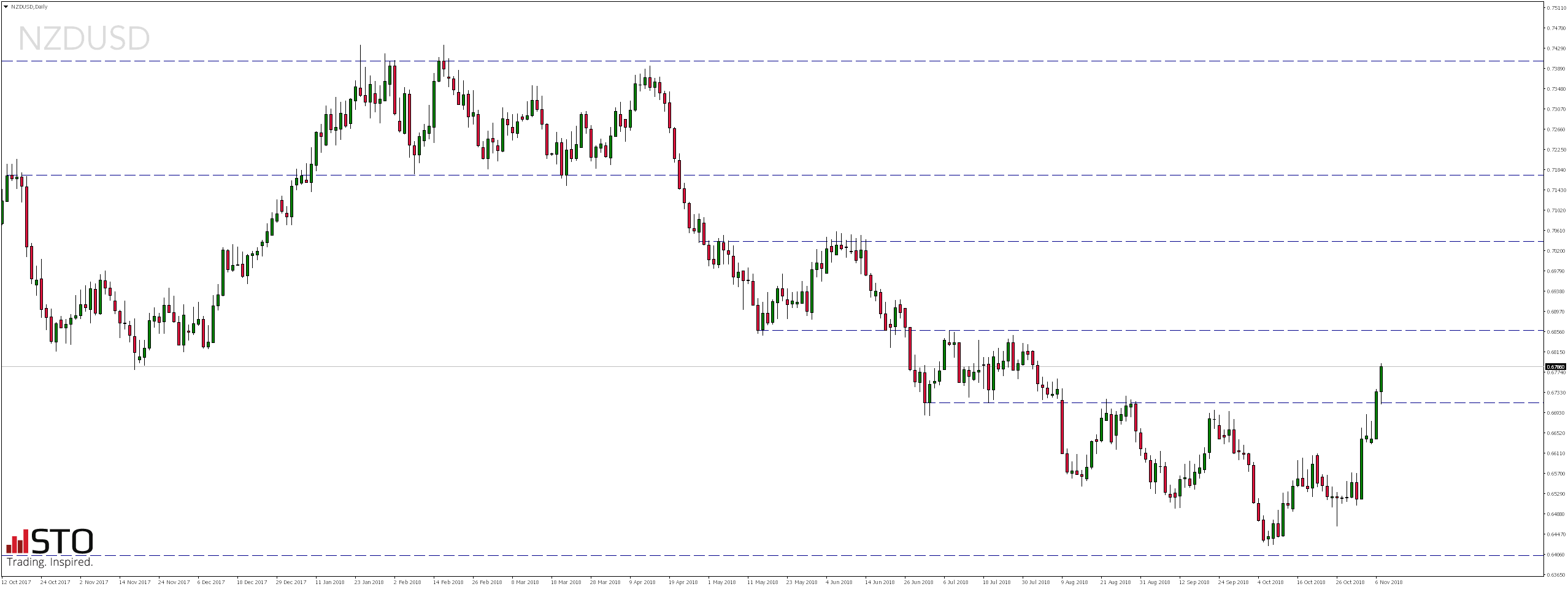Środowy przegląd rynków - notowania pary walutowej NZDUSD