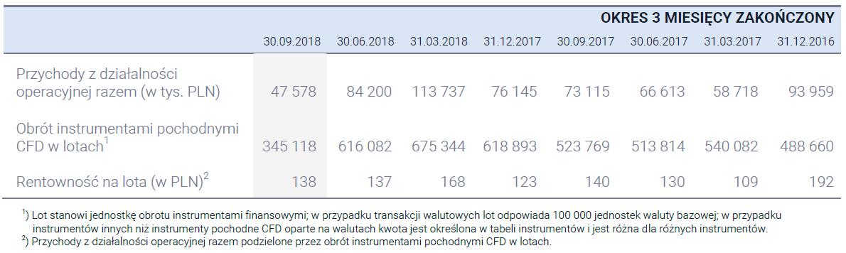 wyniki XTB
