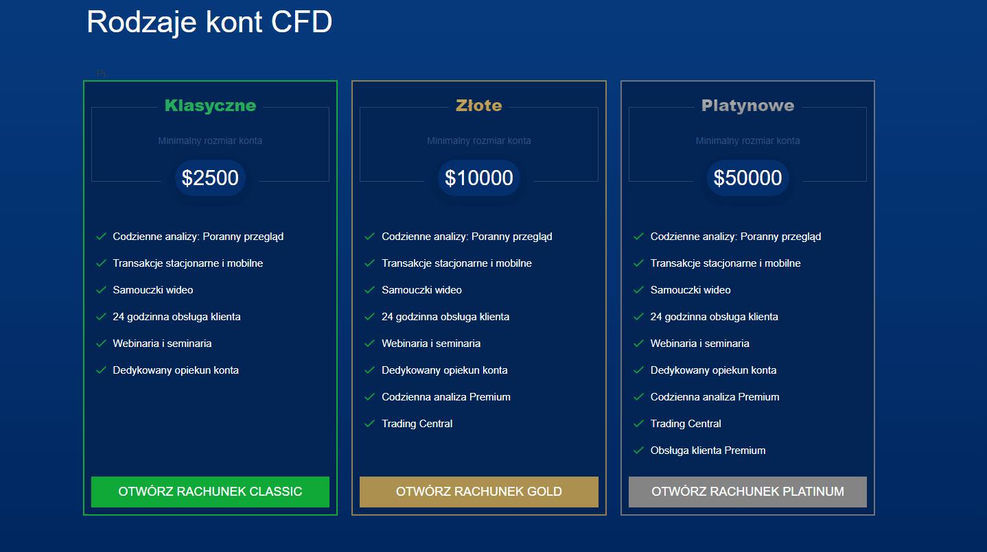 Rodzaje kont Trade.com