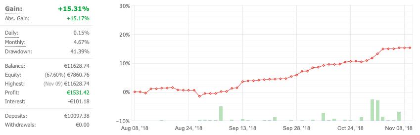 Podsumowanie trzeciego miesiąca social tradingu