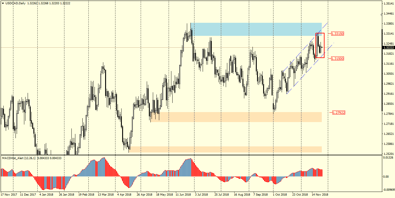 USDCAD D1 26.11