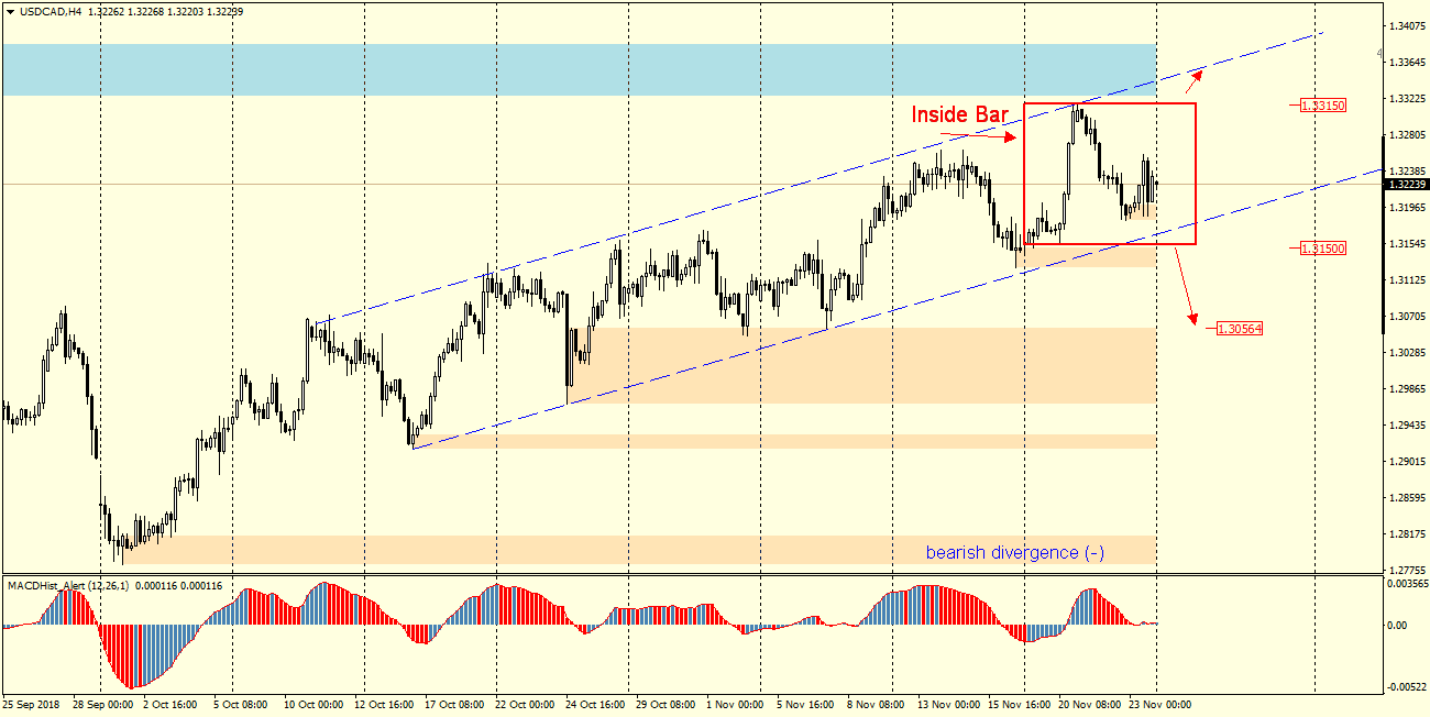 USDCAD H4 26.11