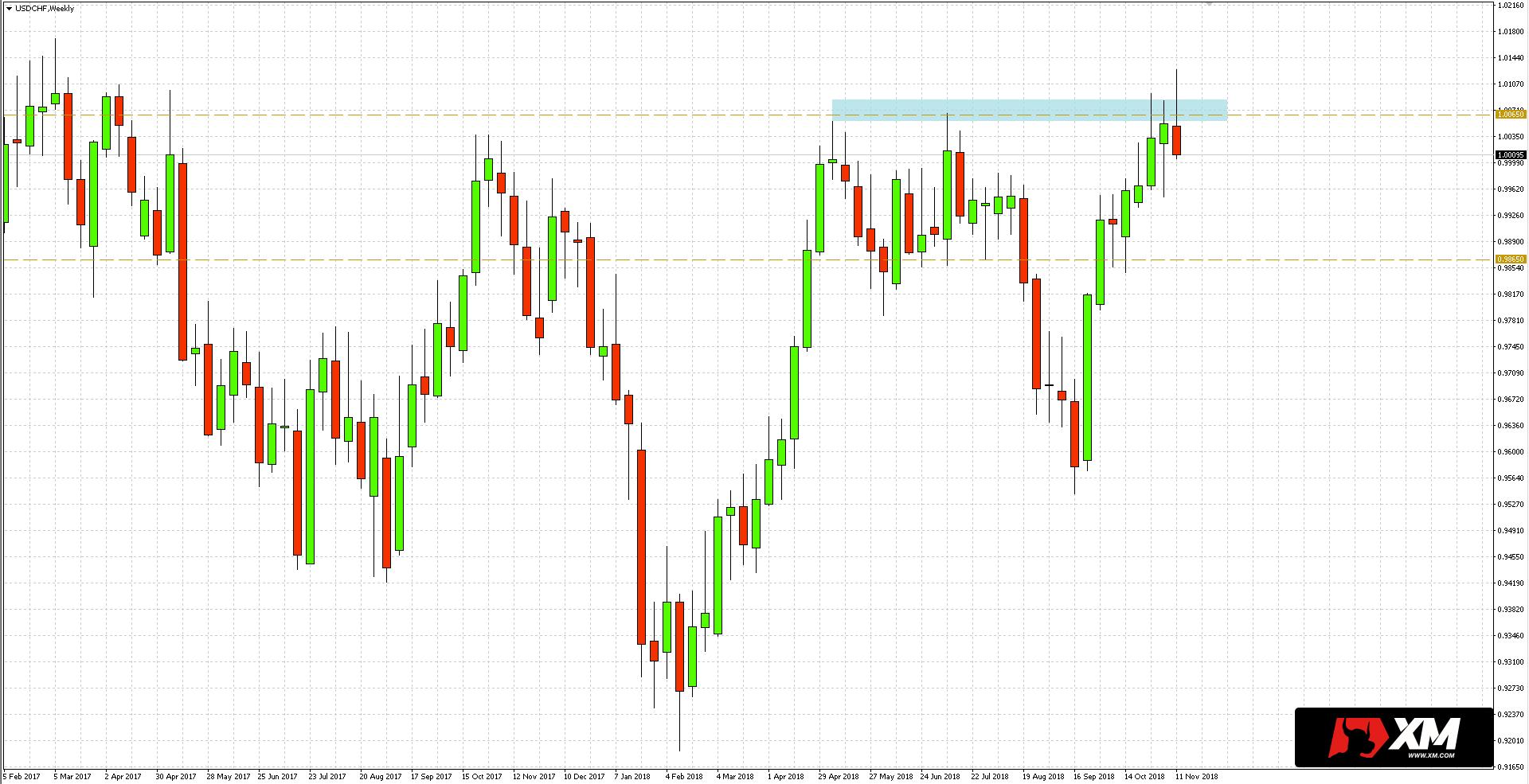 Kurs pary walutowej USDCHF przekroczył obszar oporu w obrębie 1.0065