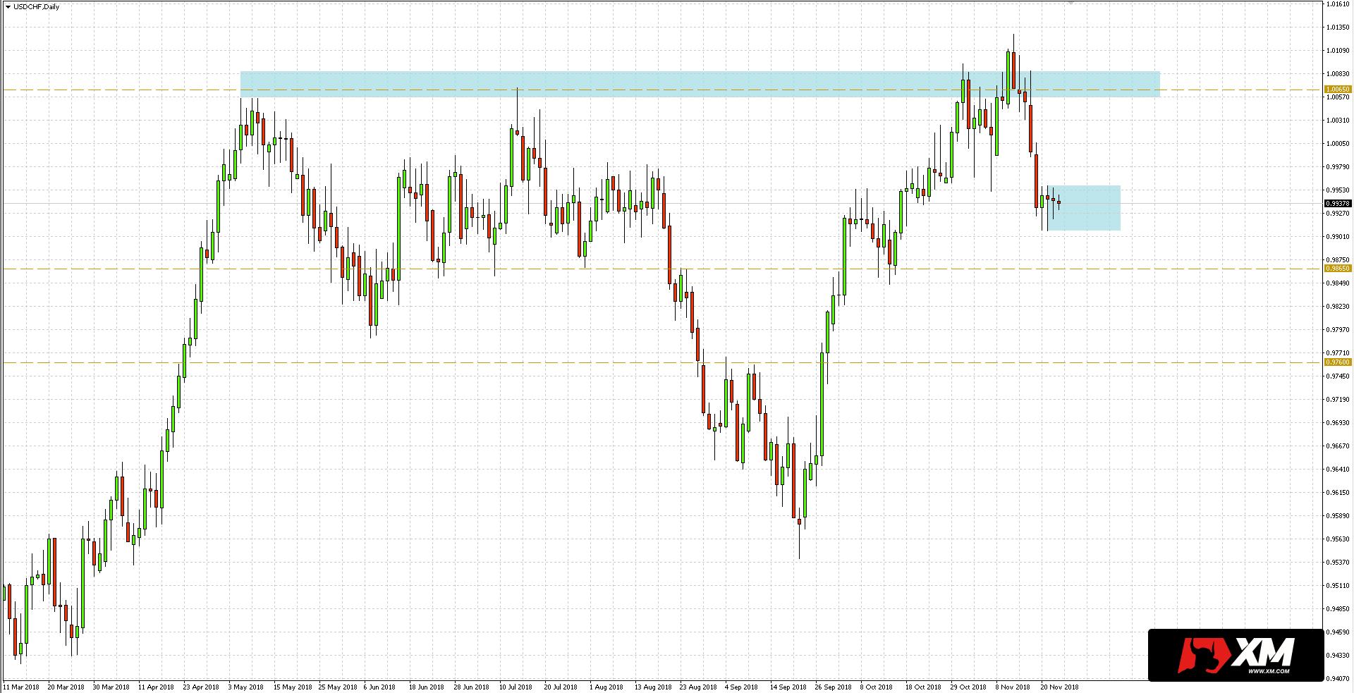USD/CHF - znaczenie może mieć teraz wybicie z formacji inside bar