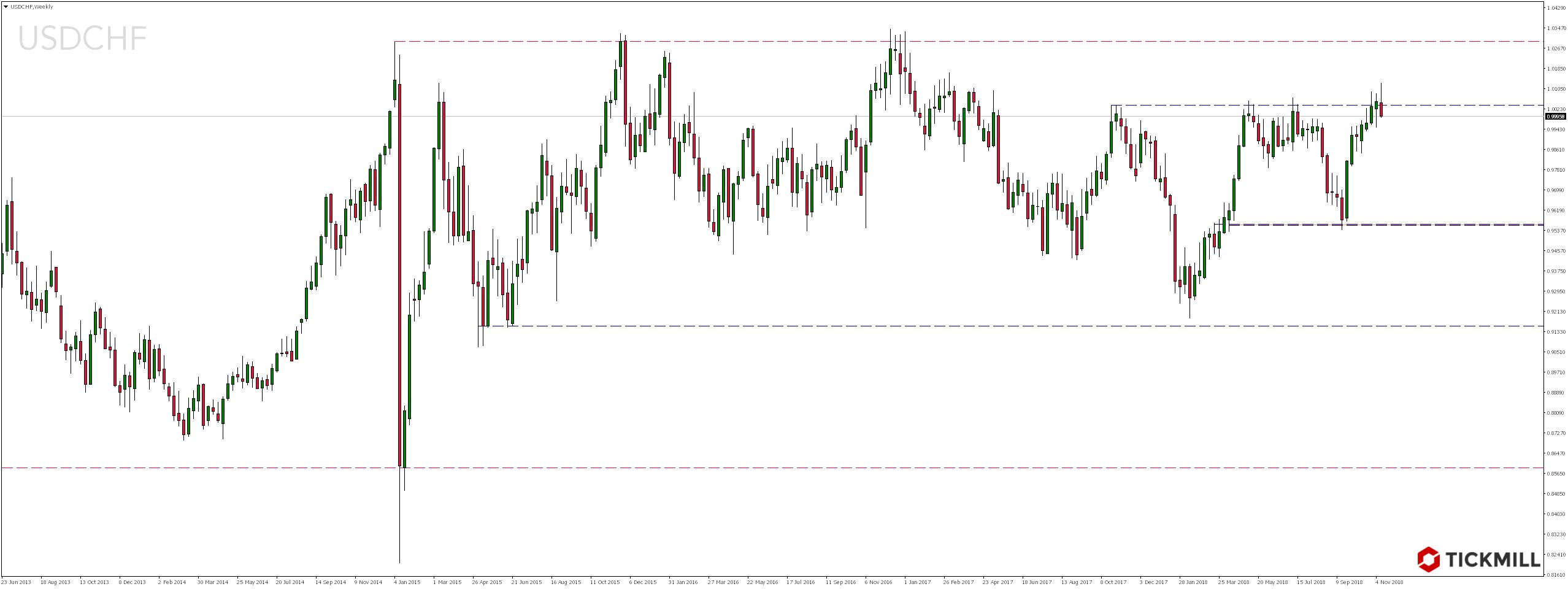 Notowania pary walutowej USDCHF