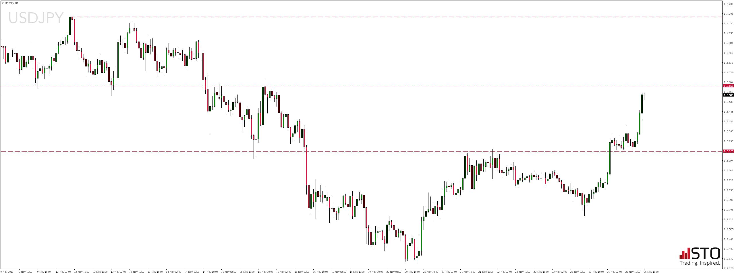 Notowania pary walutowej USDJPY