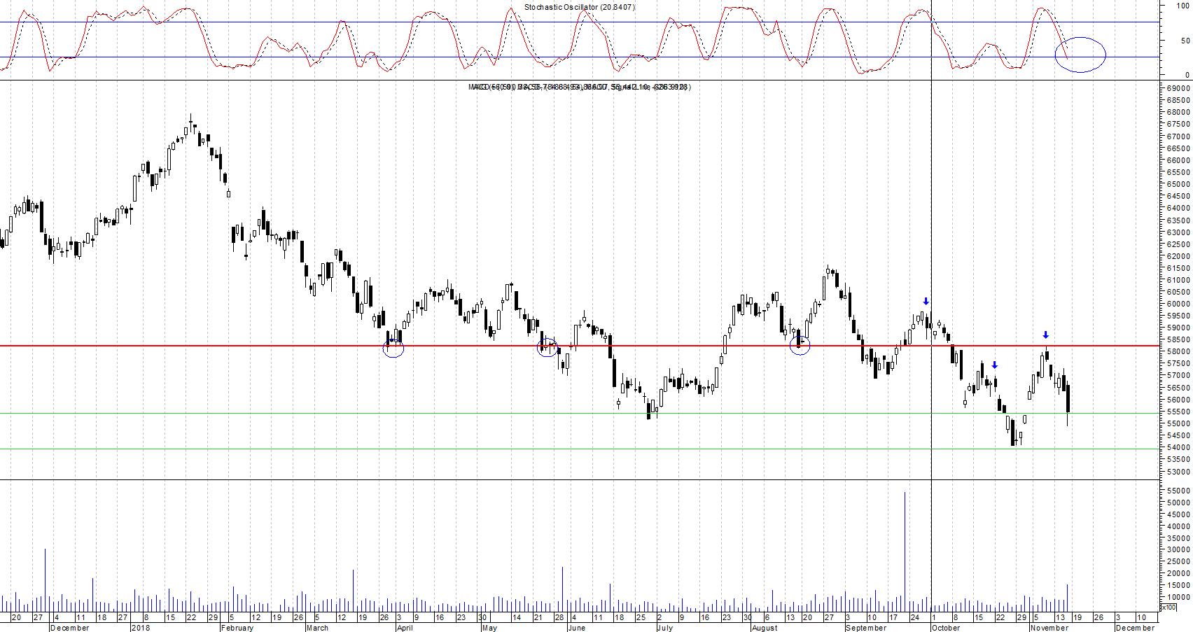 WIG wykres