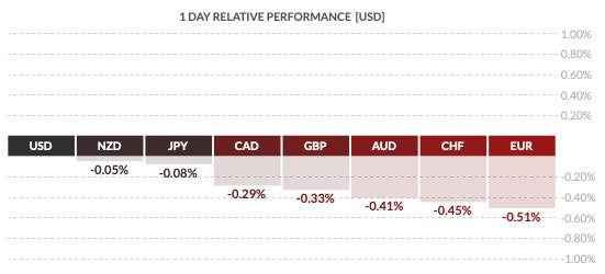 Piątkowa zmienność USD wobec walut grupy G8