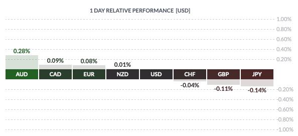 Czwartkowa zmienność dolara amerykańskiego względem walut grpy G8