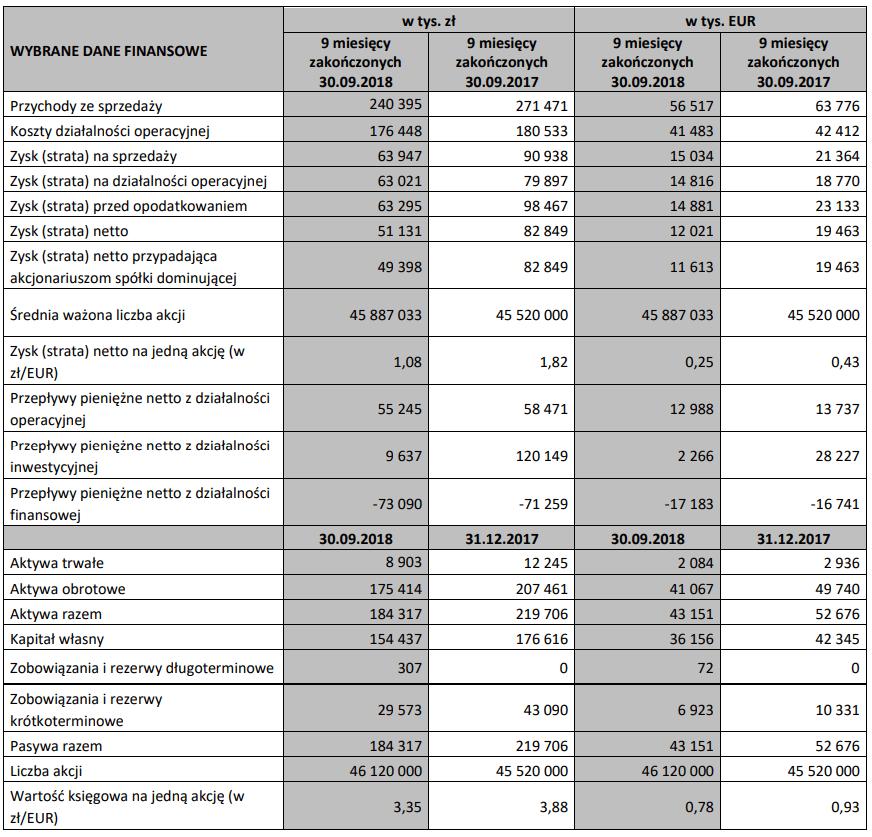 altus wyniki III kwartał 2018