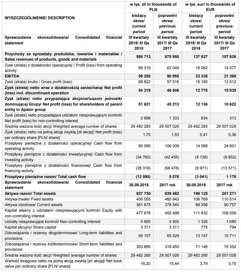 tabela apator wyniki iii kwartał