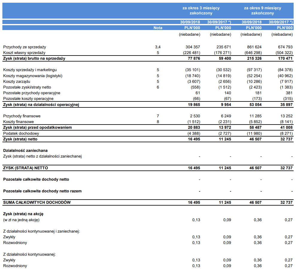tabela auto partner wyniki iii kwartał