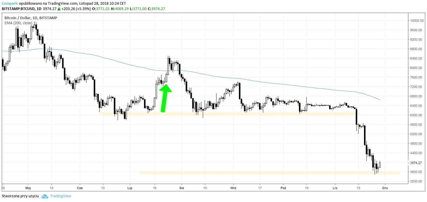 bitcoin 28 listopada 2018