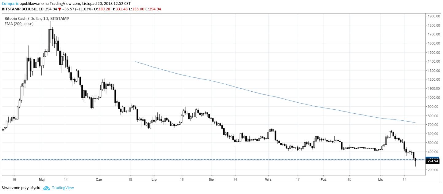 bitcoin cash cena 20 listopada 2018