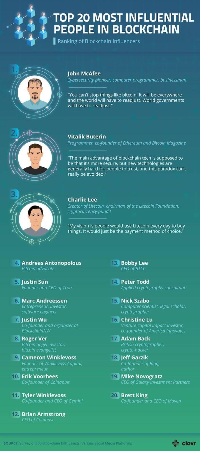 Lista influencerów blockchain z John McAfee na czele