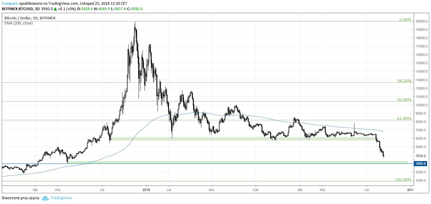 cena bitcoina 25 listopada 2018