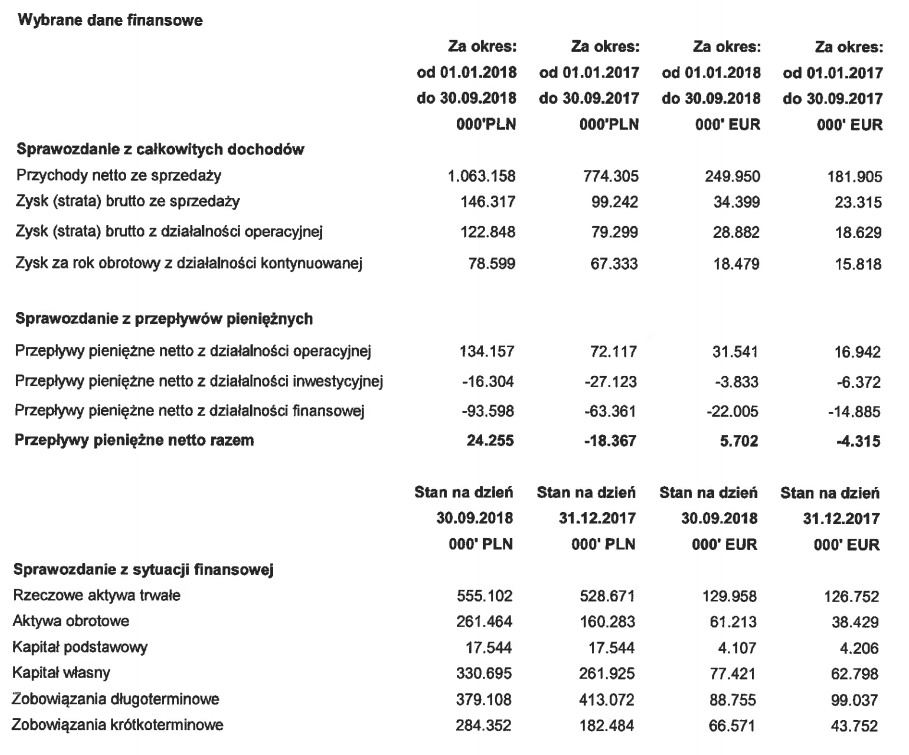 tabela enter air wyniki iii kwartał