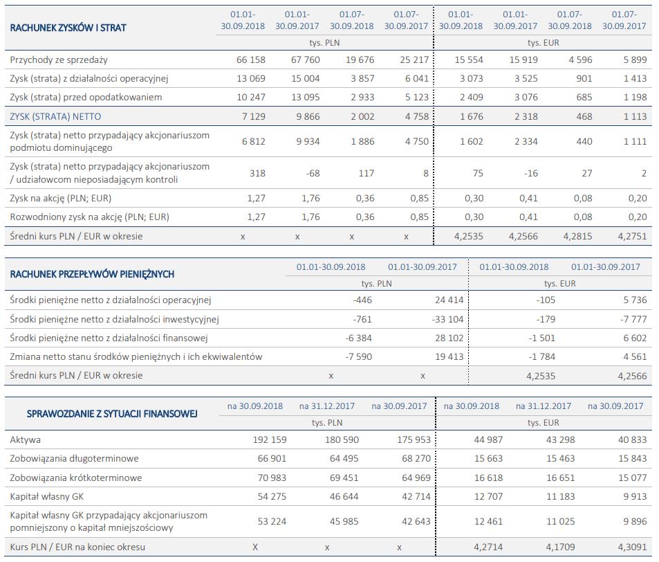 tabela euco wyniki iii kwartał