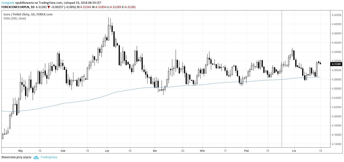 eurpln 19.11.2018 kurs euro