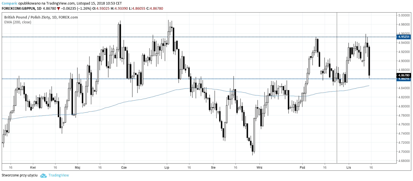 Notowania GBP/PLN 15.11.2018