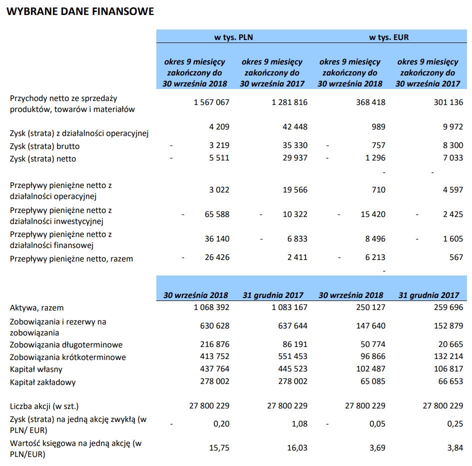 tabela gobarto wyniki iii kwartał