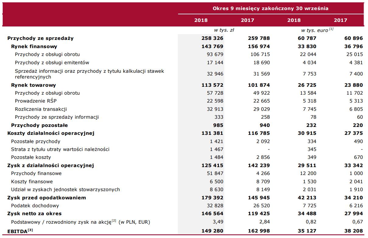 tabela gpw wyniki iii kwartał