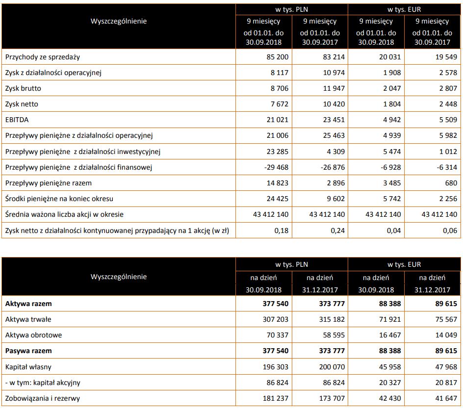 tabela herkules wyniki iii kwartał