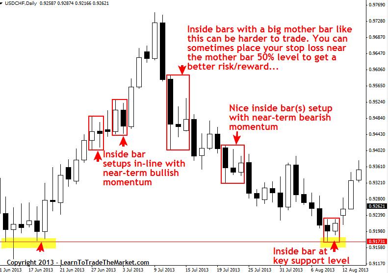 inside bar uformował się na kluczowym poziomie wsparcia, rynek wystrzelił po nim ponownie w przeciwnym kierunku i zrobił fajny ruch w górę