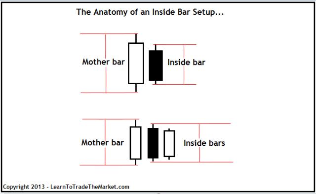 Budowa setupu inside bar. Zauważ, że inside bar całkowicie zawiera się w obrębie maksimum i minimum świecy matki