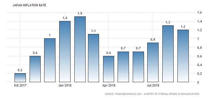 wykres inflacji w japonii