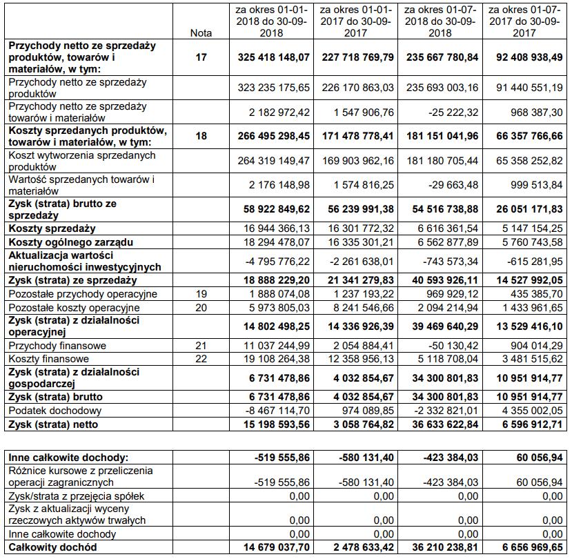 tabela jw construction wyniki iii kwartał