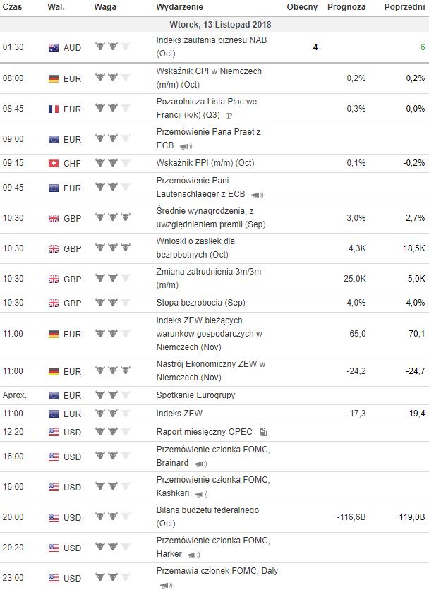 kalendarz makroekonomiczny 13.11.18