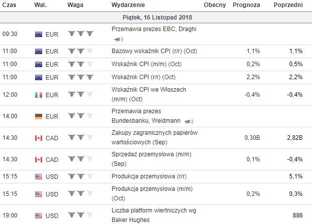 makroekonomiczny kalendarz 16.11.18