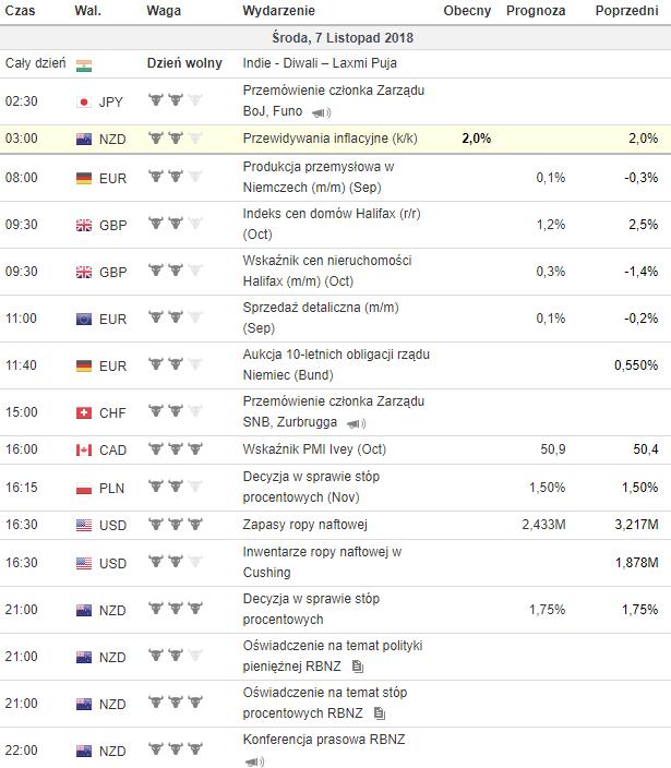 kalendarz makroekonomiczny 7.11.2018