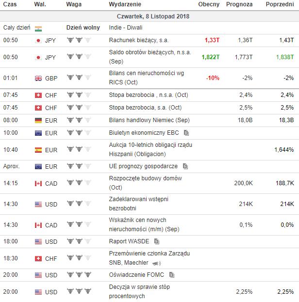 Kalendarz makroekonomiczny 8.11.2018