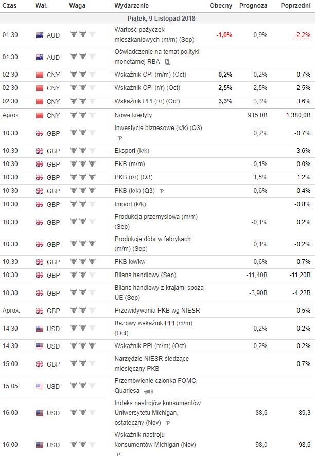 Kalendarz makroekonomiczny 9.11.2018