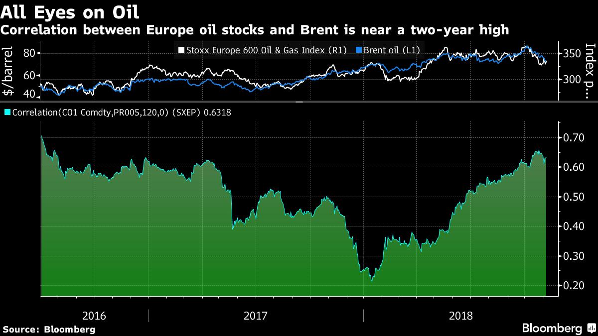 Korelacja akcji paliwowych z ceną ropy brent