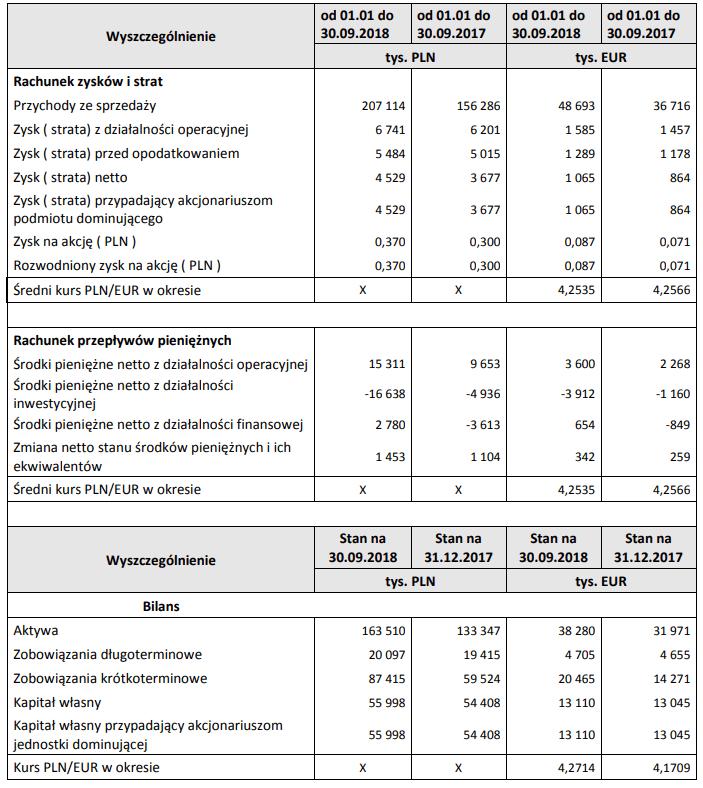 Krynica Vitamin wyniki III kwartał 2018