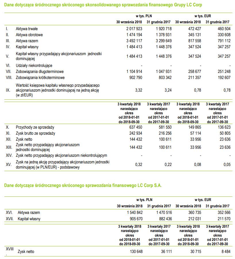 tabela lcc wyniki iii kwartał