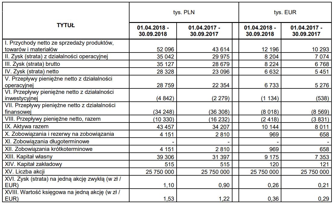 tabela livechat wyniki iii kwartał