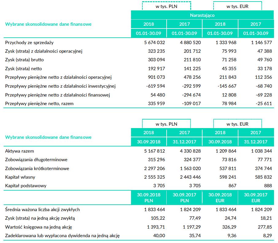 tabela lpp wyniki iii kwartał