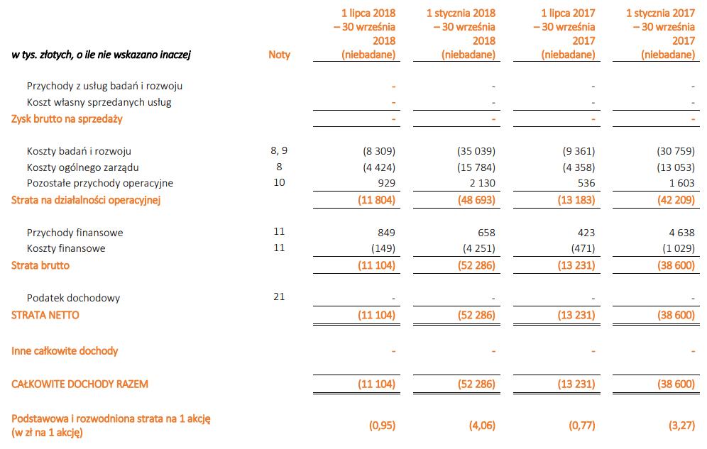 tabela mabion wyniki iii kwartał