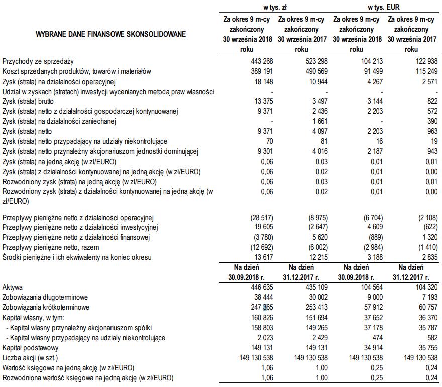 tabela mostostal zabrze wyniki iii kwartał