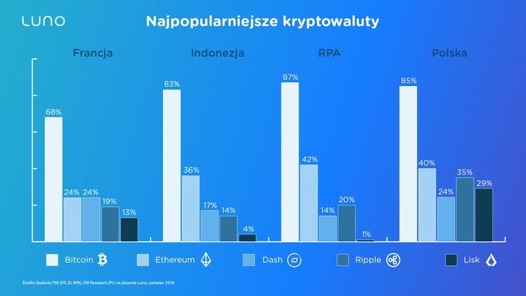najpopularniejsze kryptowaluty