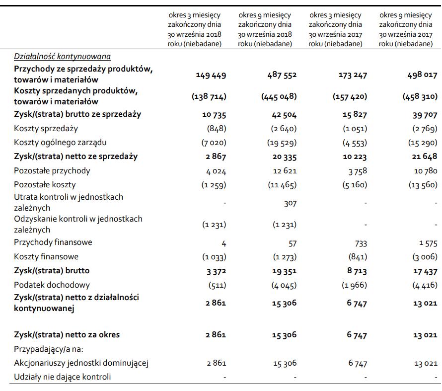 wyniki kwartalne orzeł biały